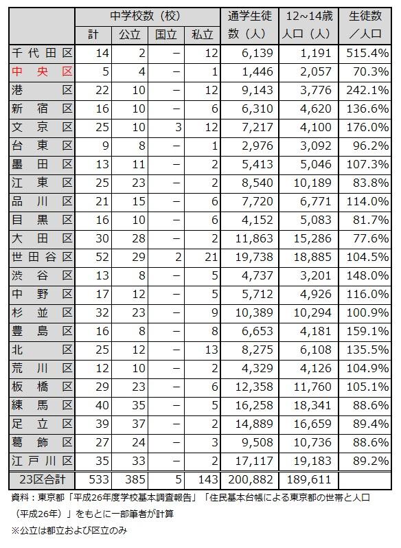 東京23区の中学校の学校数と生徒数