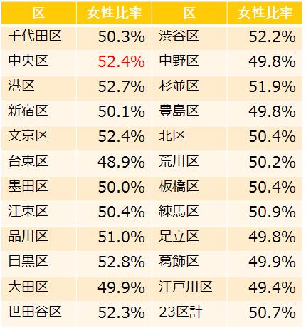 東京23区の人口男女比率