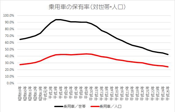 自動車保有率の推移
